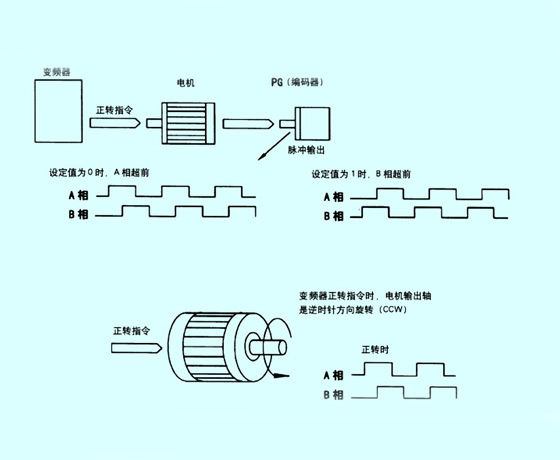 变频器工作原理 变频器的作用